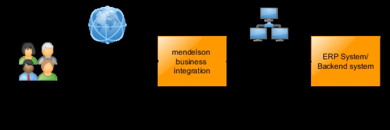 mendelson business integration | mendelson-e-commerce GmbH